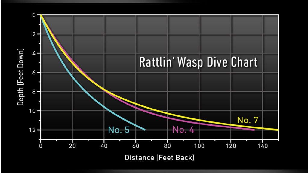 Rattlin Wasp Trolling Dive Chart